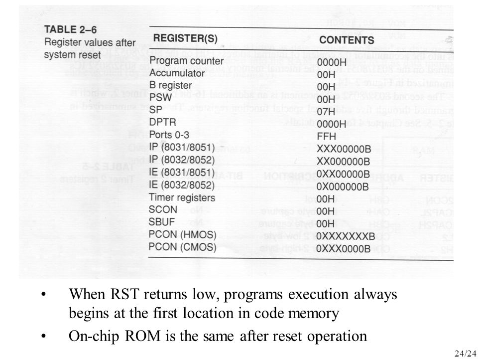When RST returns low, programs execution always begins at the first location in code memory