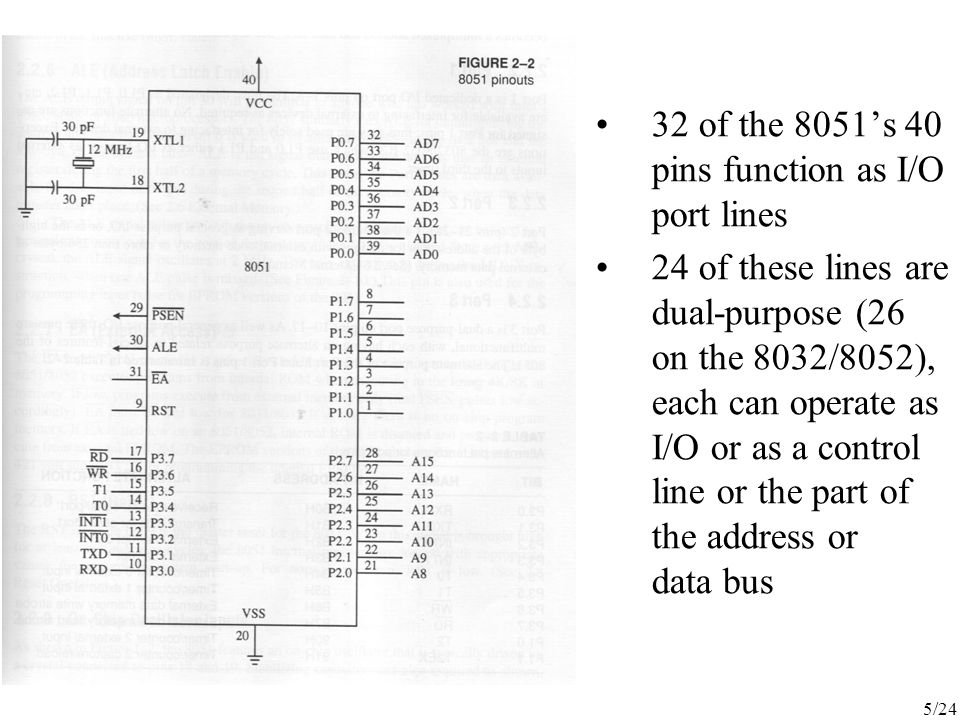 32 of the 8051's 40 pins function as I/O port lines