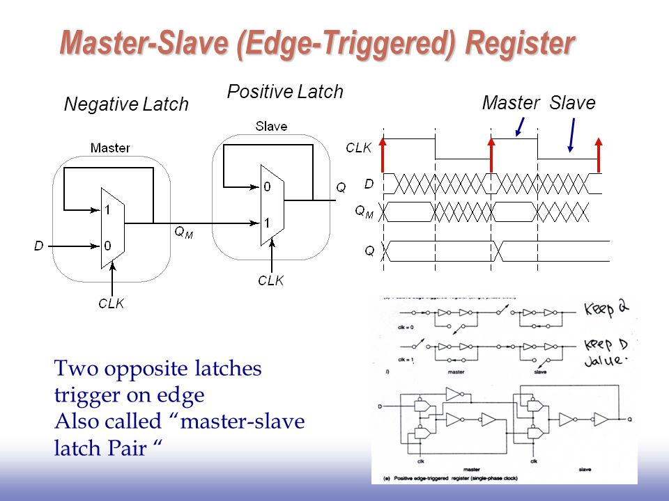 Master-Slave (Edge-Triggered) Register