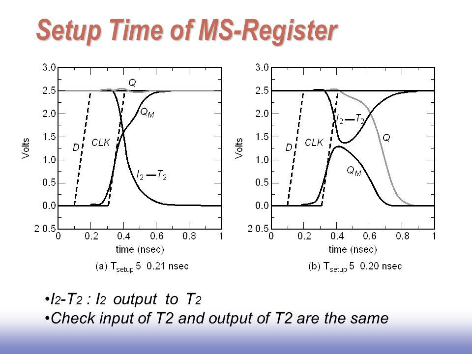 Setup Time of MS-Register