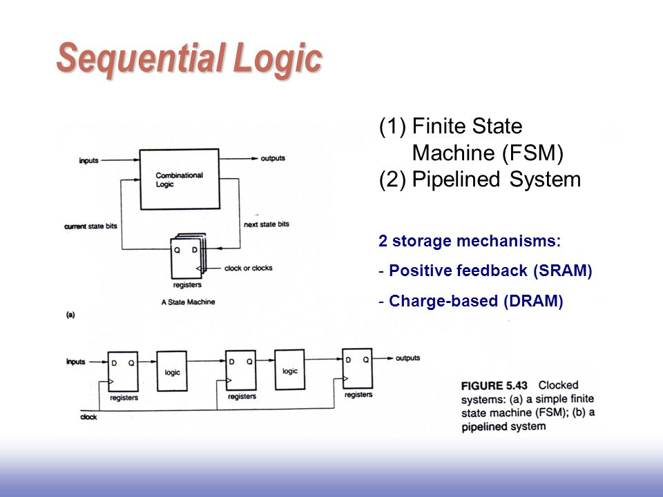 Sequential Logic Finite State Machine (FSM) Pipelined System