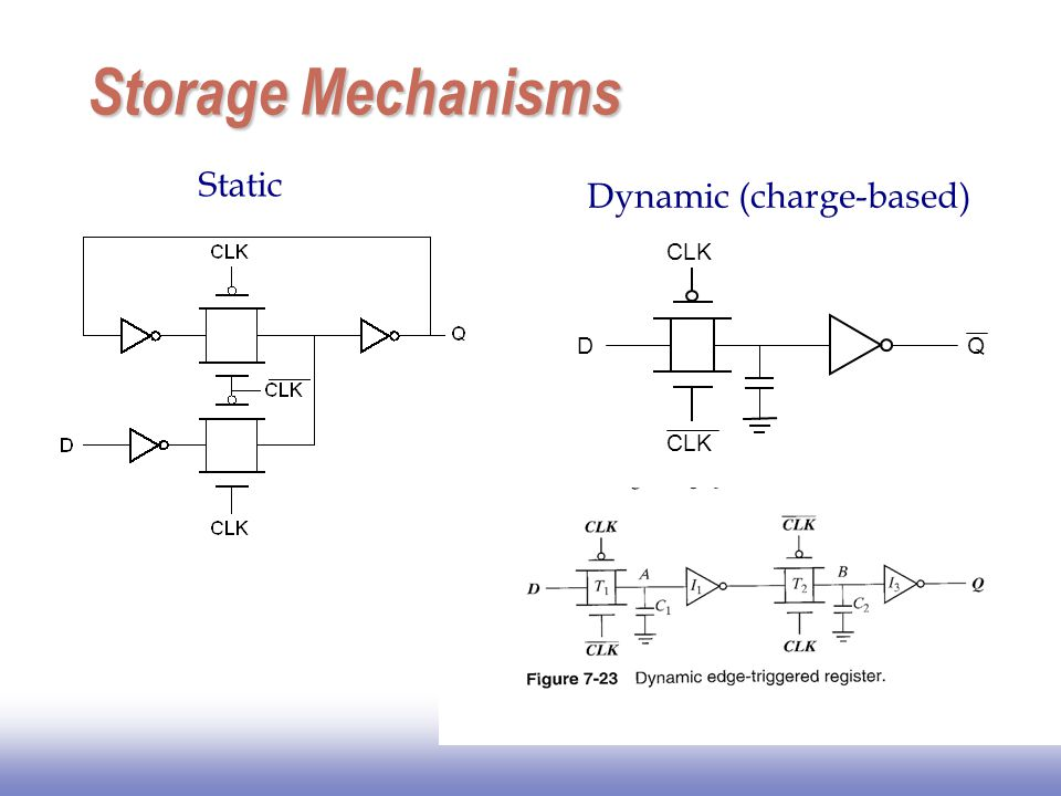 Storage Mechanisms Static Dynamic (charge-based) D CLK Q