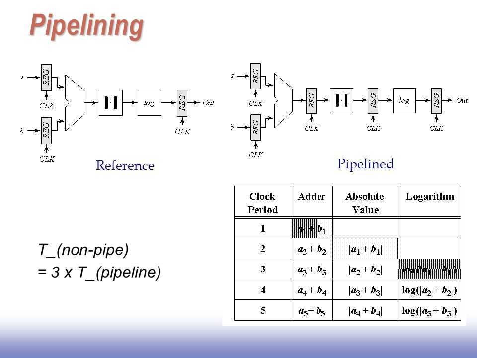 Pipelining Reference Pipelined T_(non-pipe) = 3 x T_(pipeline)