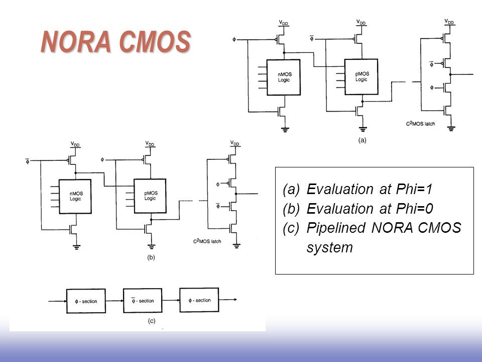 NORA CMOS Evaluation at Phi=1 Evaluation at Phi=0
