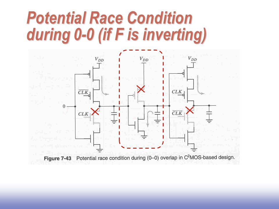 Potential Race Condition during 0-0 (if F is inverting)