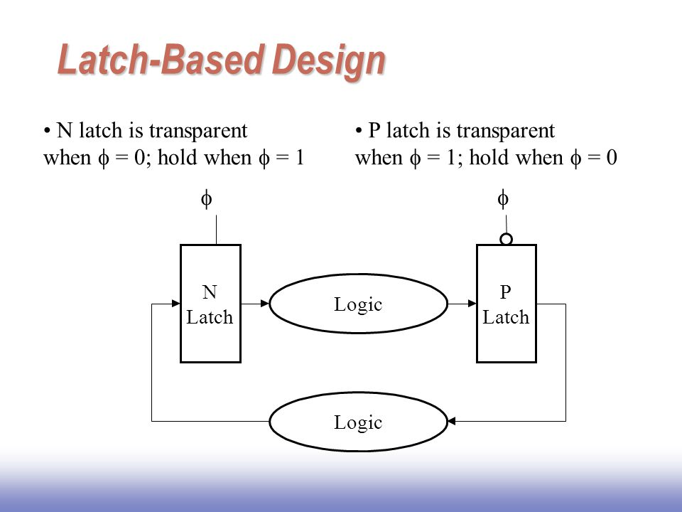 Latch-Based Design N latch is transparent when f = 0; hold when f = 1