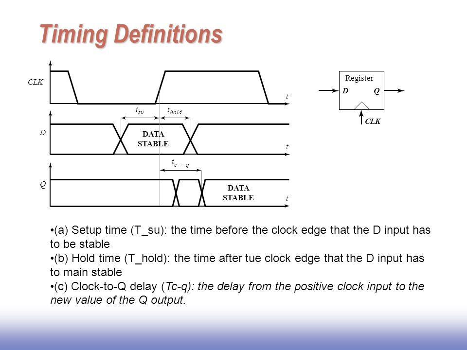Timing Definitions t. CLK. D. c. - q. hold. su. Q. DATA. STABLE. Register. CLK. D. Q.