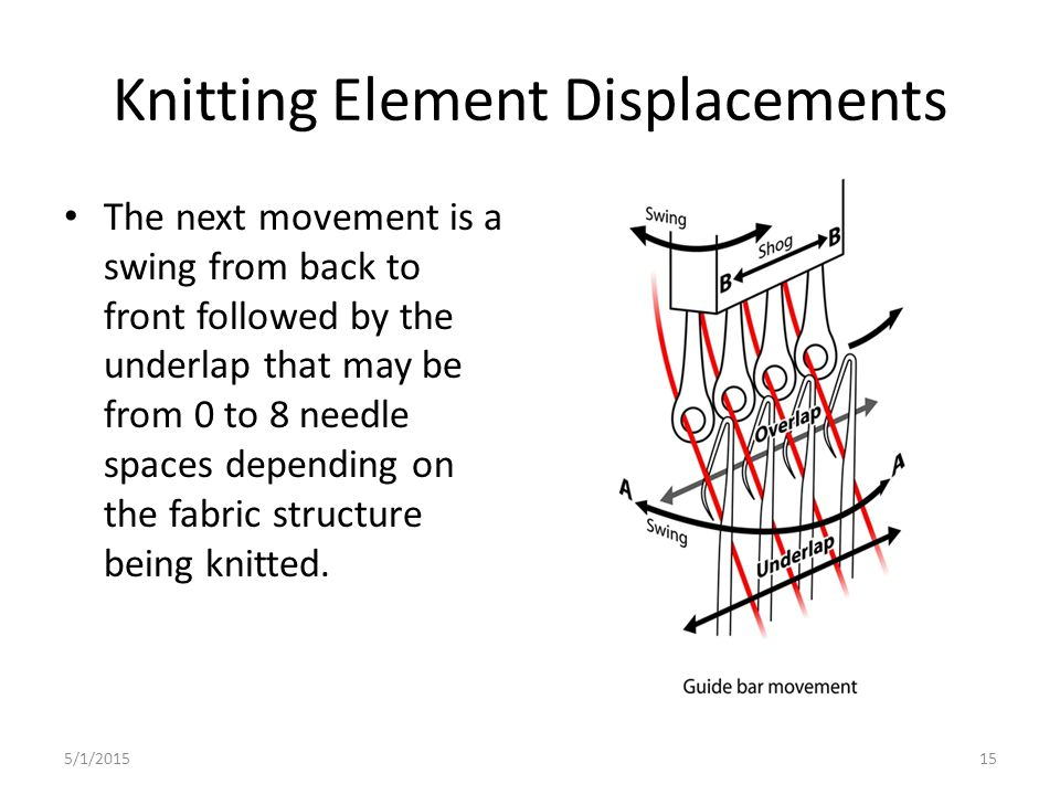 Knitting Element Displacements