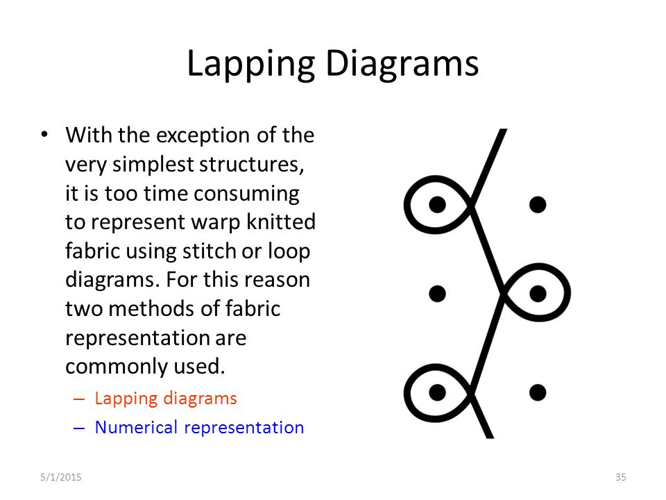 Lapping Diagrams