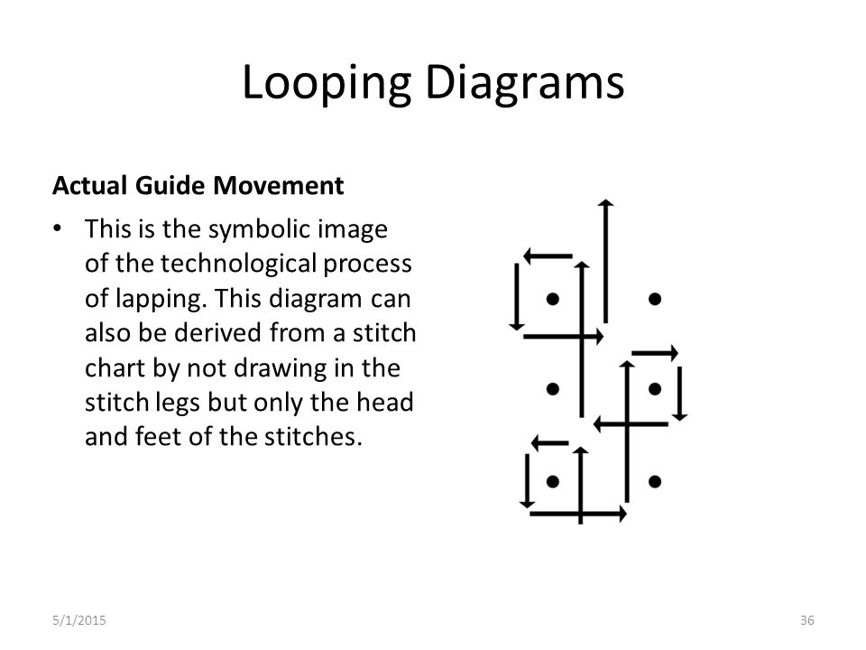 Looping Diagrams Actual Guide Movement