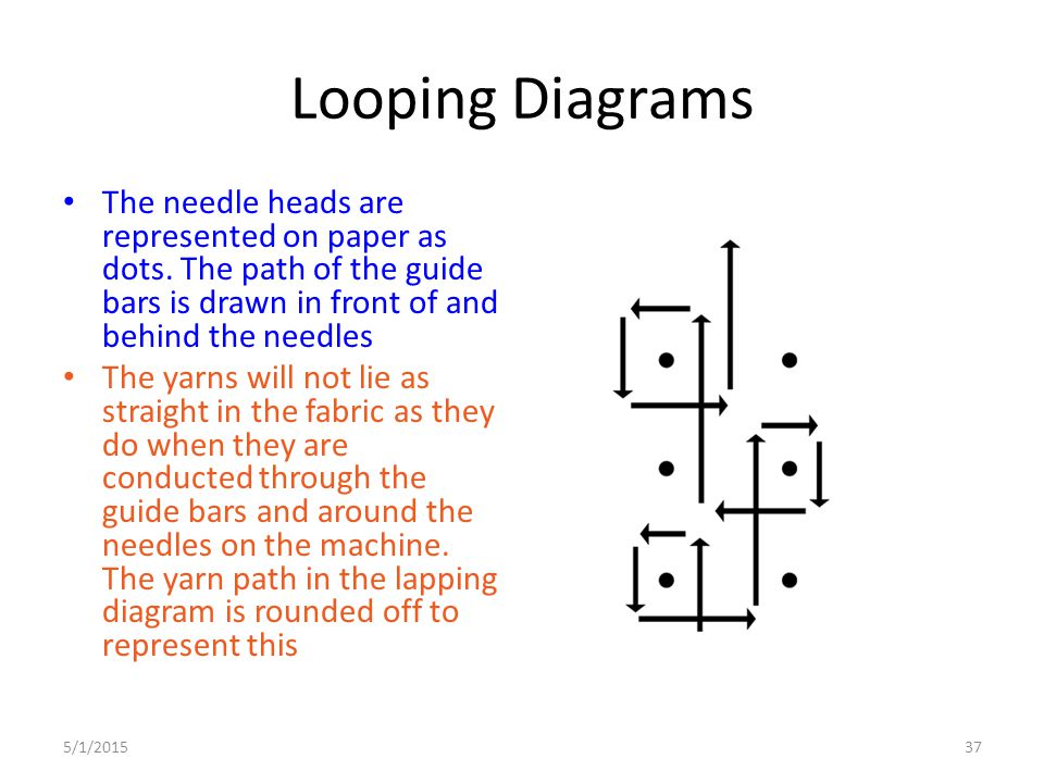 Looping Diagrams The needle heads are represented on paper as dots. The path of the guide bars is drawn in front of and behind the needles.