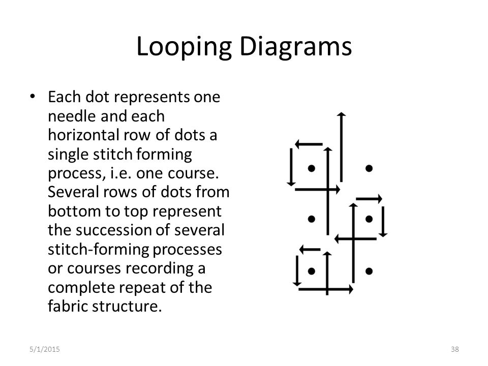 Looping Diagrams