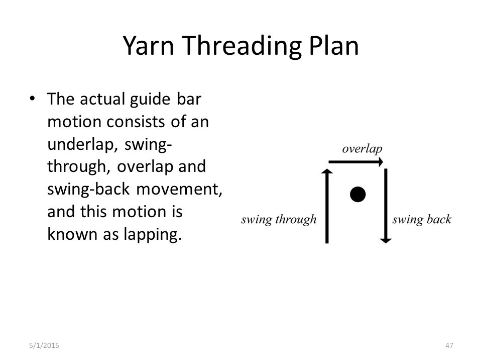 Yarn Threading Plan