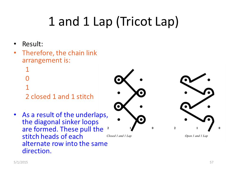 1 and 1 Lap (Tricot Lap) Result: