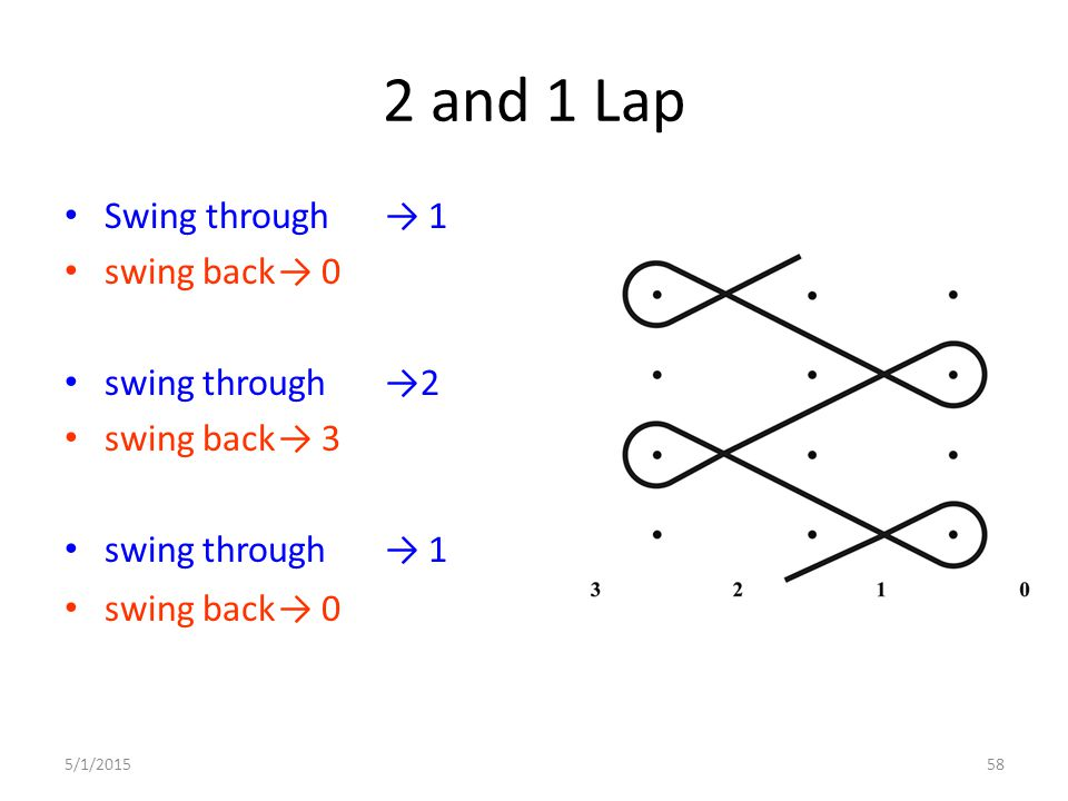 2 and 1 Lap Swing through → 1 swing back → 0 swing through →2