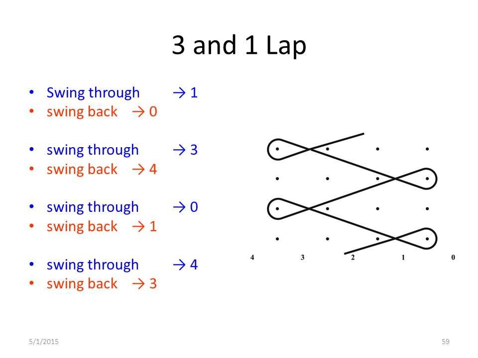 3 and 1 Lap Swing through → 1 swing back → 0 swing through → 3