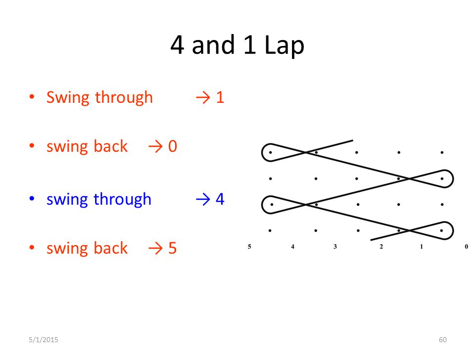 4 and 1 Lap Swing through → 1 swing back → 0 swing through → 4