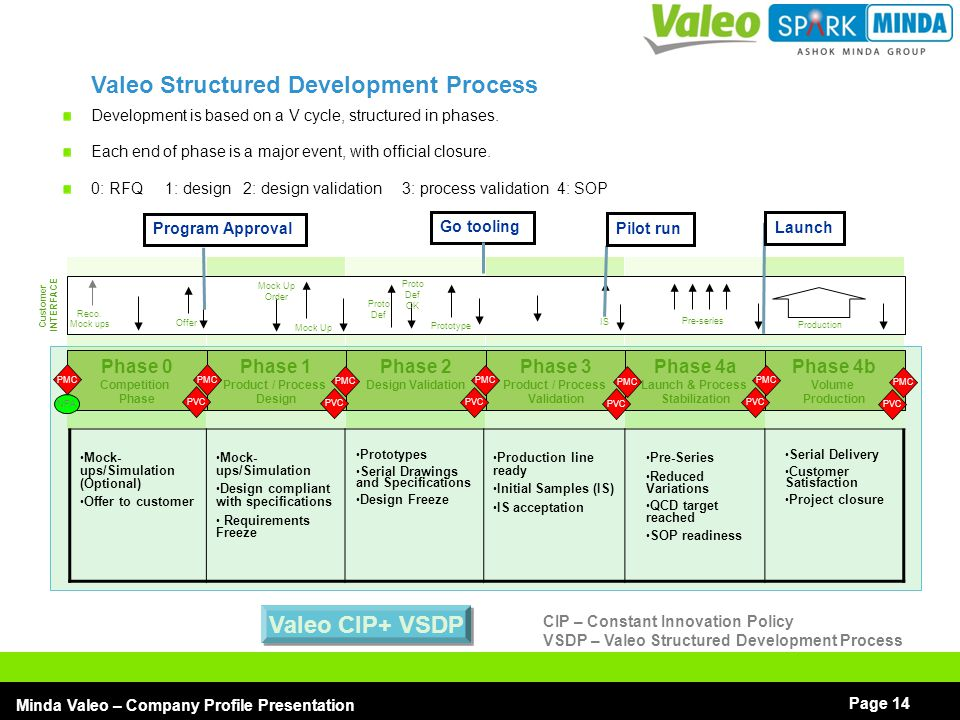 Valeo Structured Development Process
