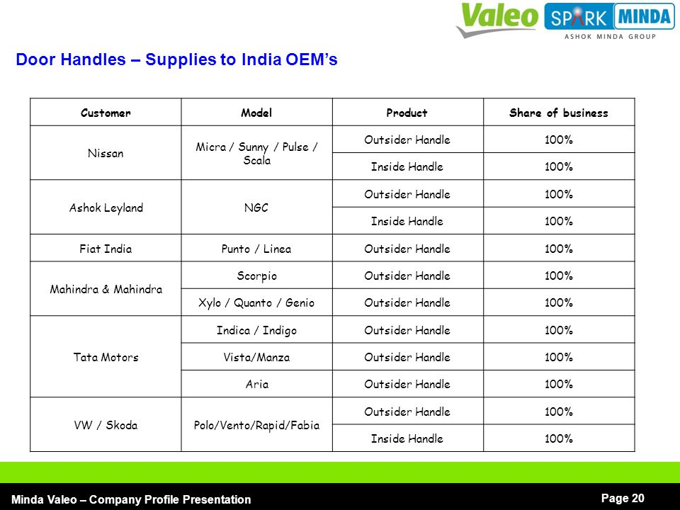 Door Handles – Supplies to India OEM's