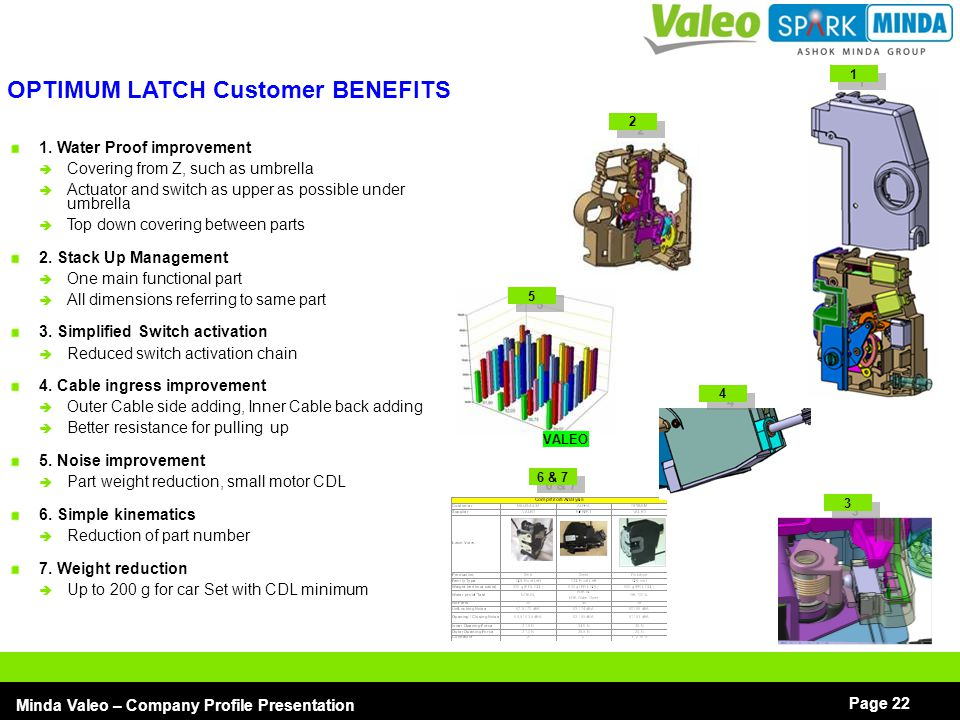 OPTIMUM LATCH Customer BENEFITS