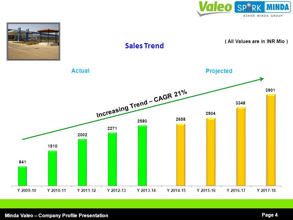 Increasing Trend – CAGR 21%