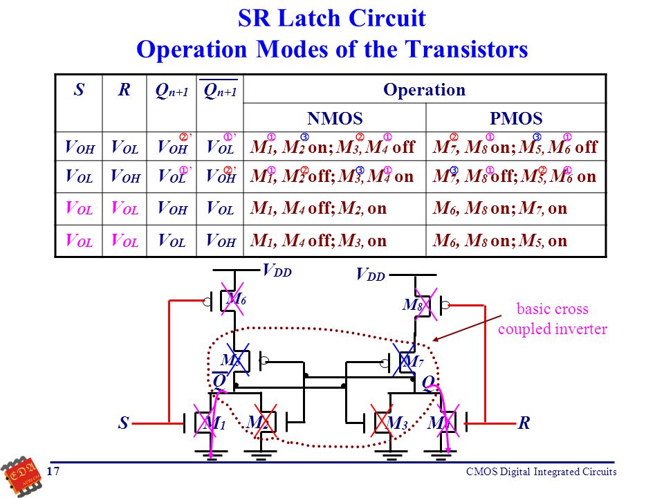 SR Latch Circuit Operation Modes of the Transistors