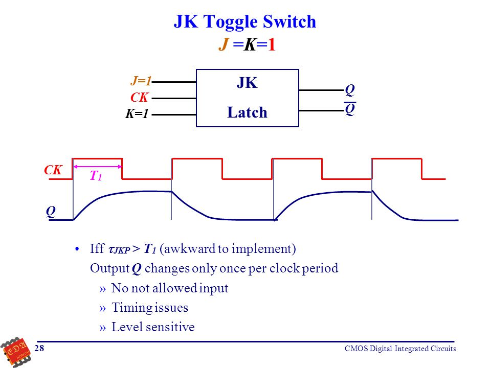 JK Toggle Switch J =K=1 JK Latch J=1 Q CK K=1 CK T1 Q