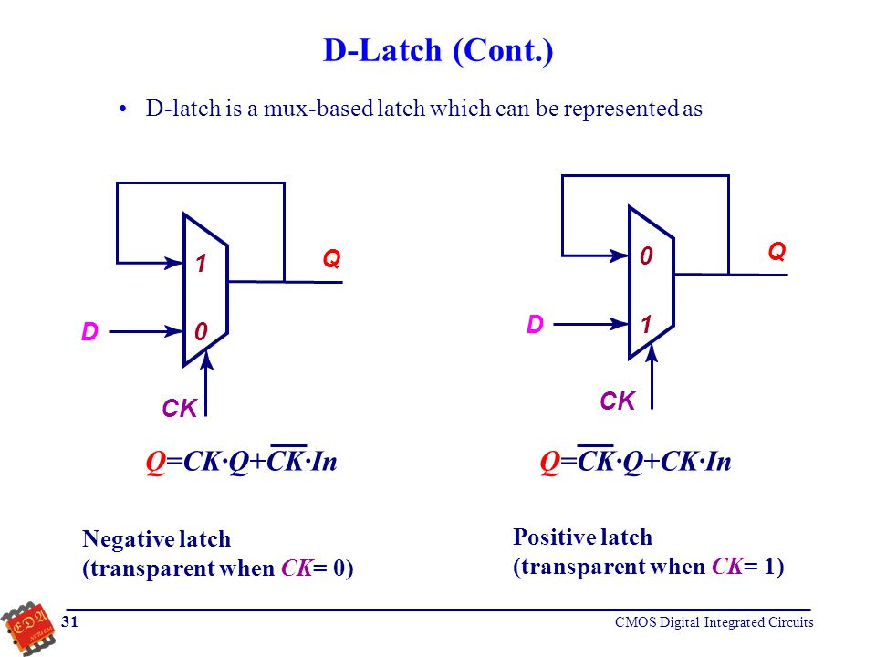 D-Latch (Cont.) Q=CK·Q+CK·In