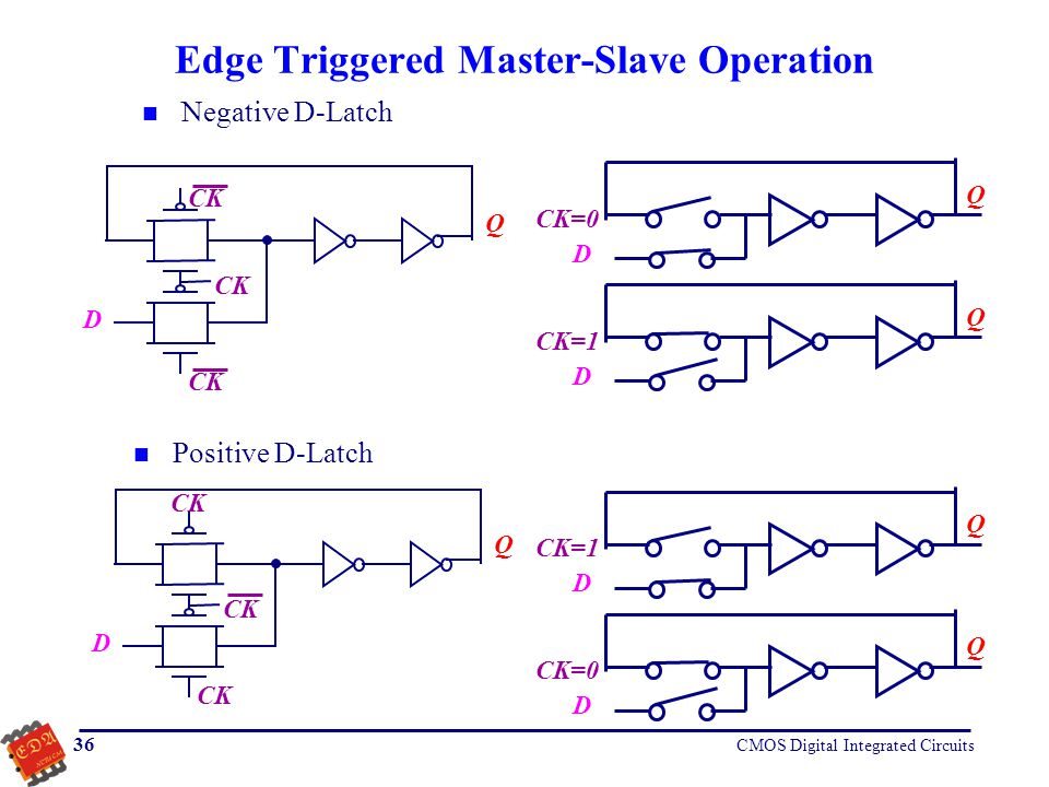 Edge Triggered Master-Slave Operation