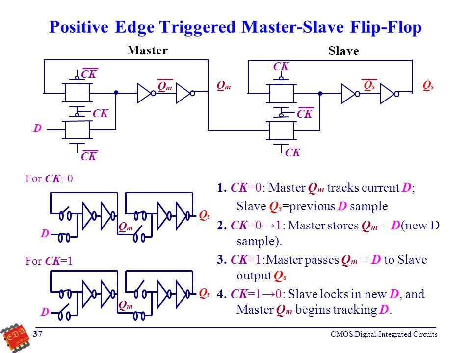 Positive Edge Triggered Master-Slave Flip-Flop