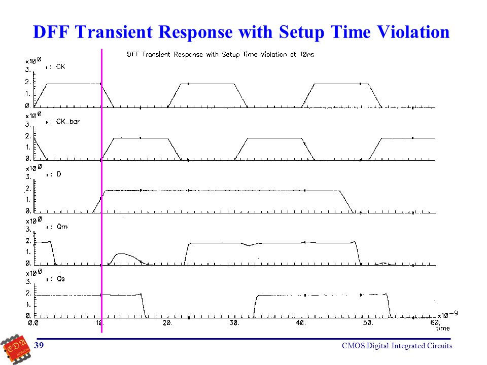 DFF Transient Response with Setup Time Violation