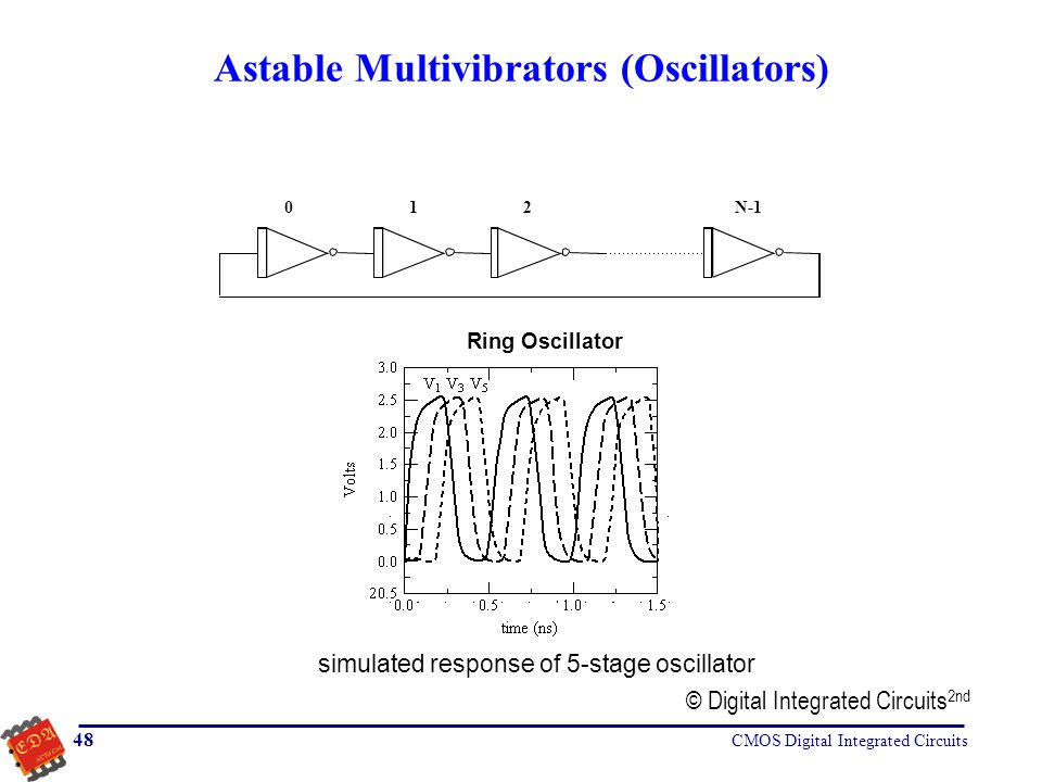 Astable Multivibrators (Oscillators)
