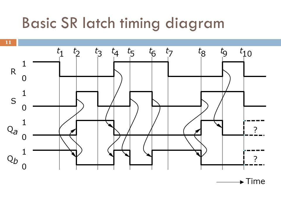 Basic SR latch timing diagram