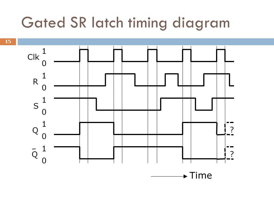 Gated SR latch timing diagram