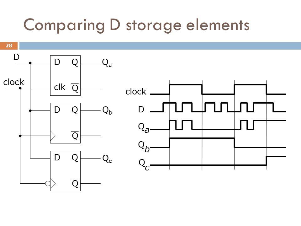 Comparing D storage elements