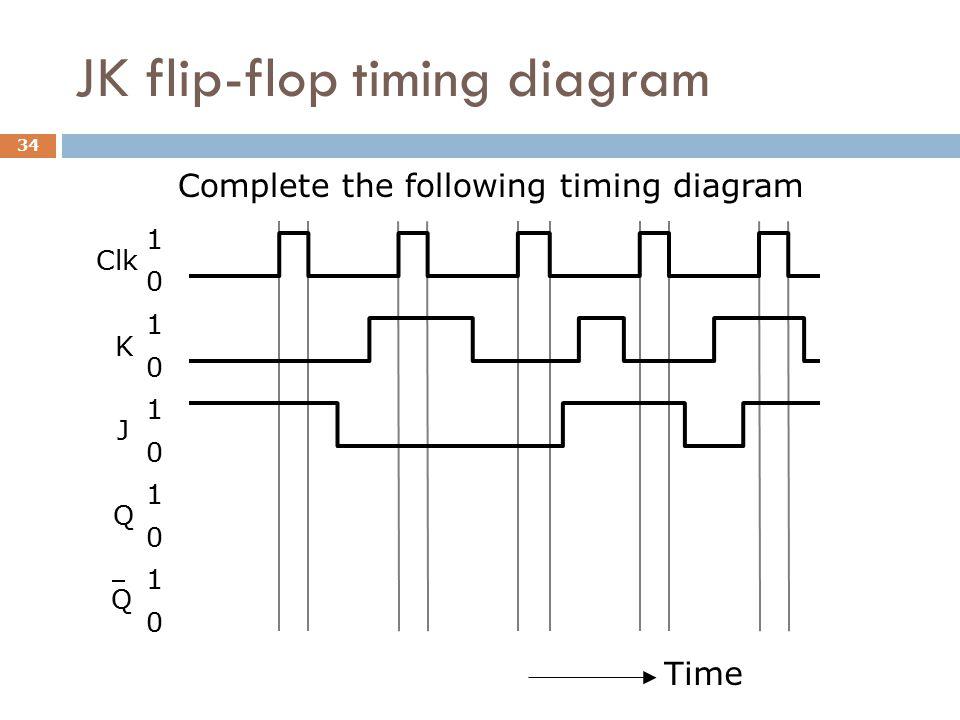 JK flip-flop timing diagram