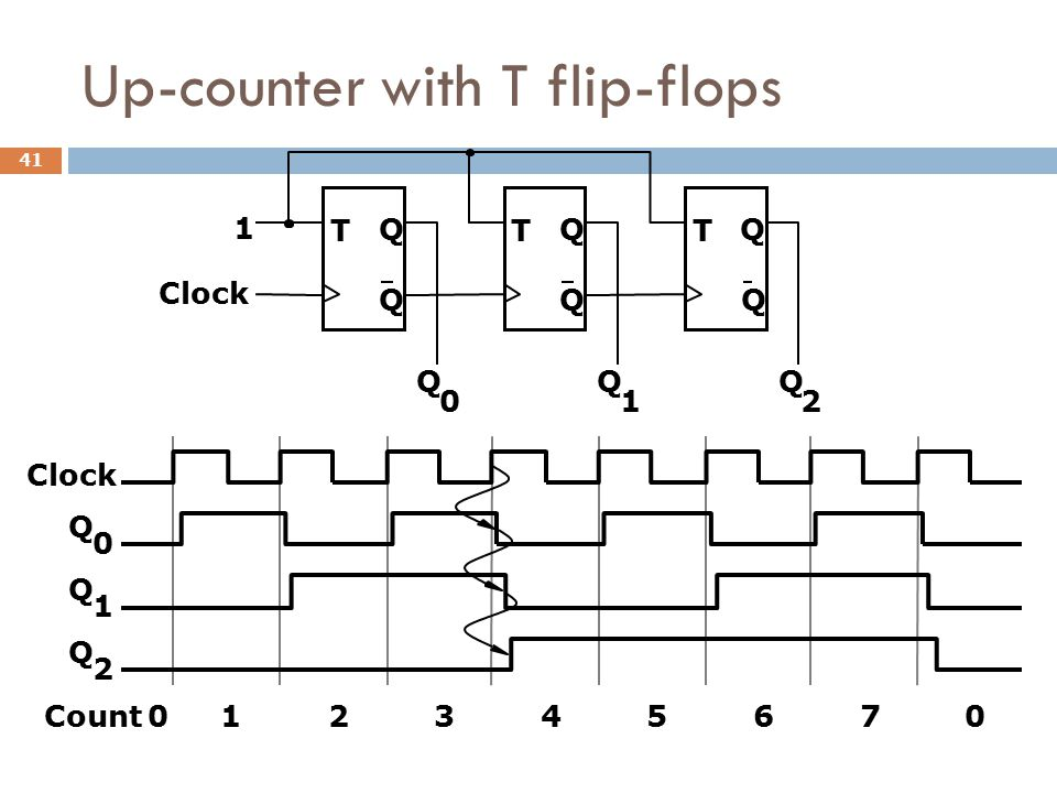 Up-counter with T flip-flops