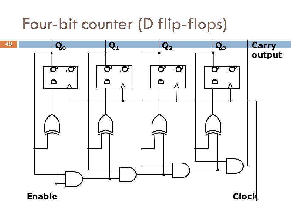 Four-bit counter (D flip-flops)
