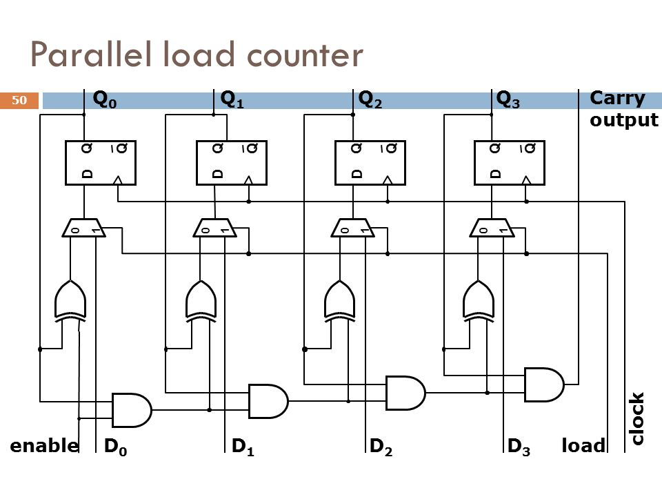 Parallel load counter Q0 Q1 Q2 Q3 Carry output clock enable D0 D1 D2