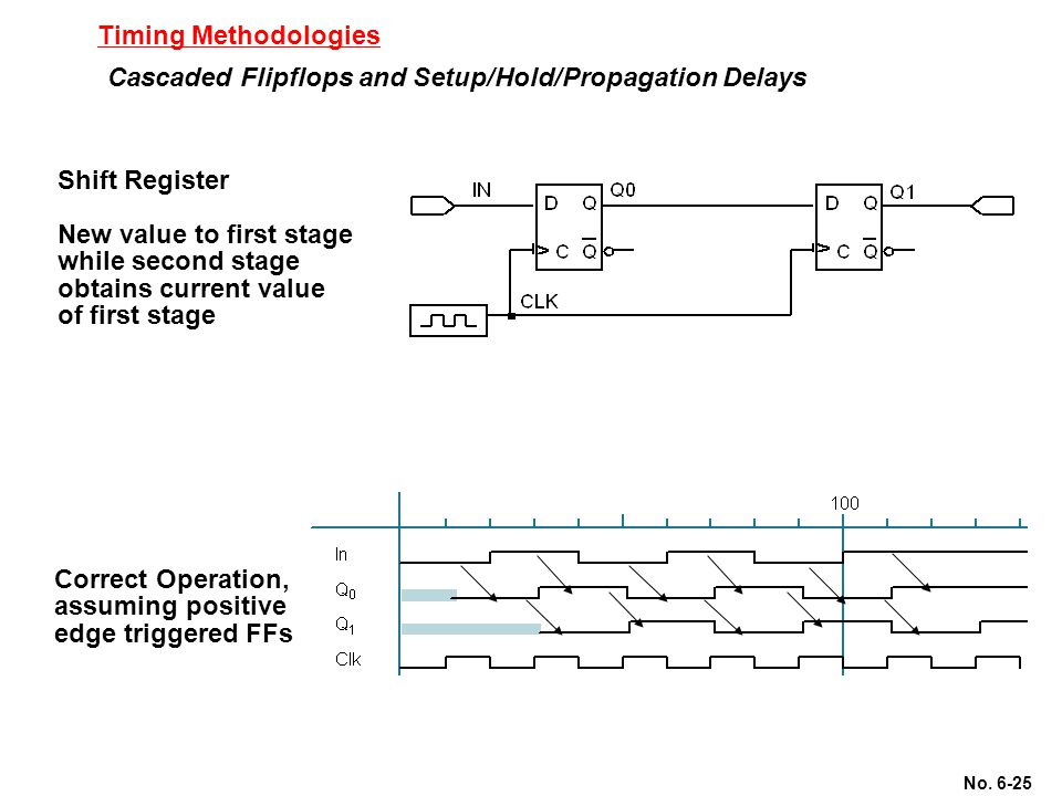 Timing Methodologies Cascaded Flipflops and Setup/Hold/Propagation Delays. Shift Register. New value to first stage.