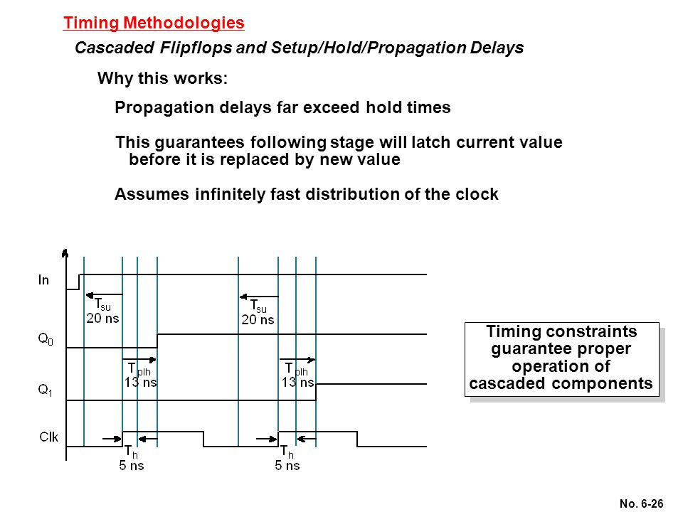 Timing Methodologies Cascaded Flipflops and Setup/Hold/Propagation Delays. Why this works: Propagation delays far exceed hold times.