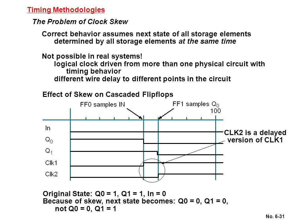 Timing Methodologies The Problem of Clock Skew. Correct behavior assumes next state of all storage elements.