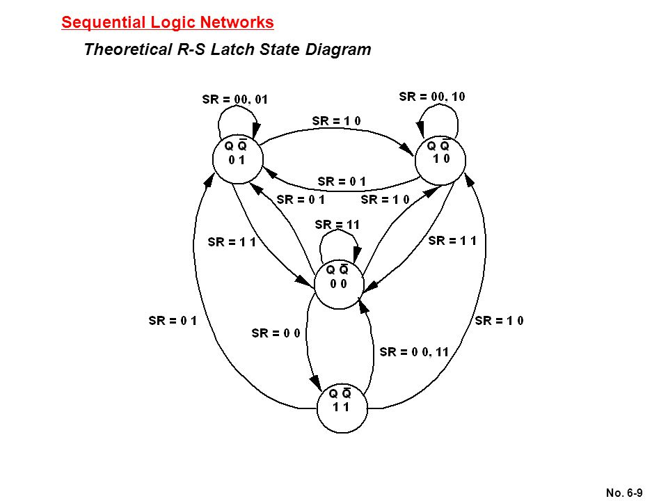 Sequential Logic Networks
