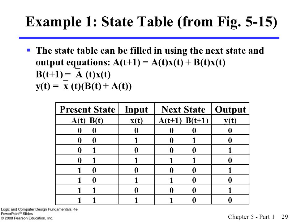 Example 1: State Table (from Fig. 5-15)