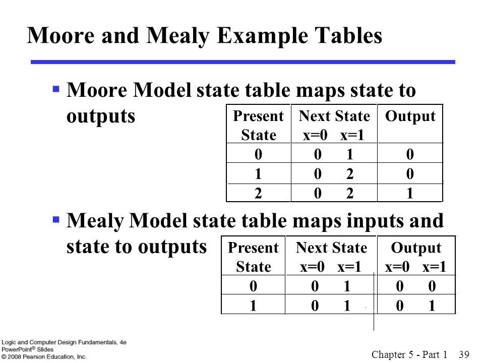 Moore and Mealy Example Tables