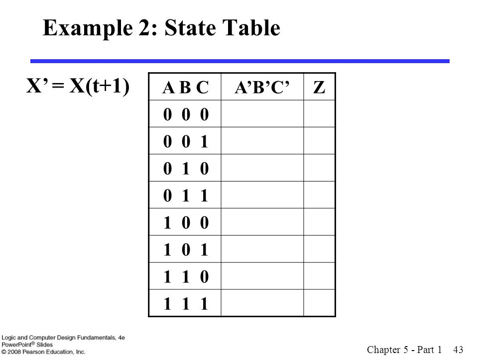 Example 2: State Table X' = X(t+1) A B C A'B'C' Z 0 0 0 0 0 1 0 1 0