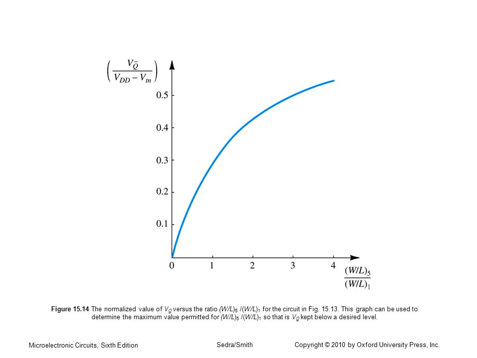 Figure 15.14 The normalized value of VQ versus the ratio (W/L)5 /(W/L)1 for the circuit in Fig. 15.13. This graph can be used to determine the maximum value permitted for (W/L)5 /(W/L)1 so that is VQ kept below a desired level.