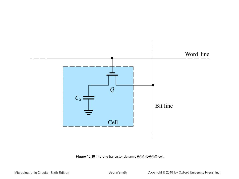Figure 15.18 The one-transistor dynamic RAM (DRAM) cell.