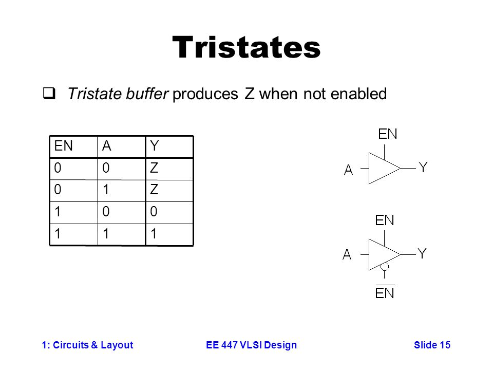 Tristates Tristate buffer produces Z when not enabled 1 Z Y A EN