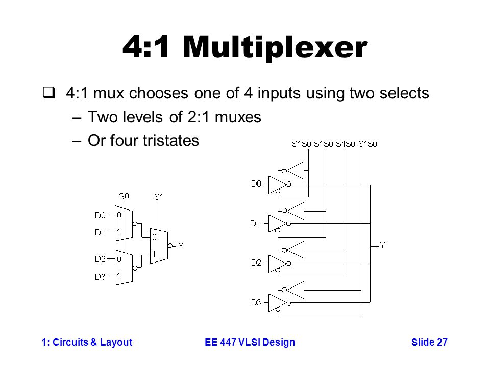 4:1 Multiplexer 4:1 mux chooses one of 4 inputs using two selects